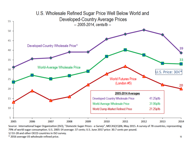 u s wholesale refined sugar price well below world and developed country average prices