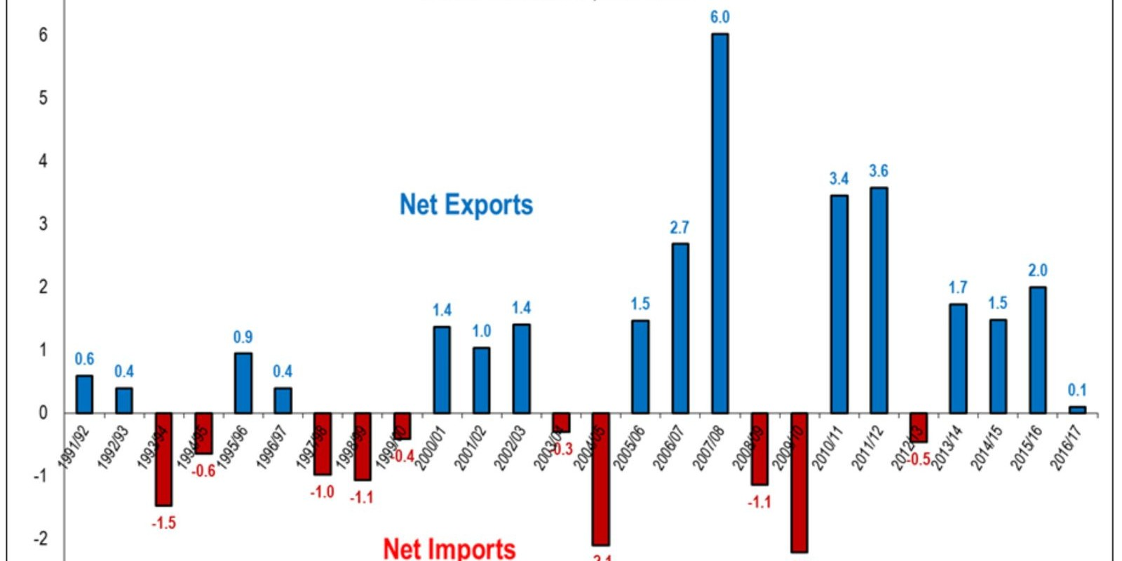 export of sugar India is planning an export tax of 25% on sugar the problem with such export  tariffs is that they seem reasonable but on closer examination the.