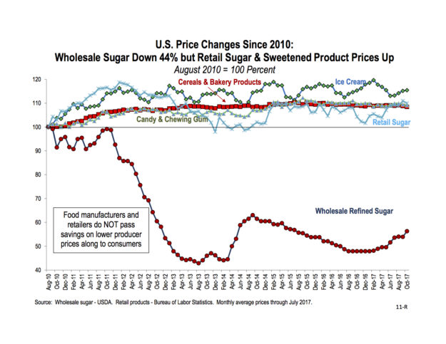 u s price changes since 2010 wholesale sugar down 44 but retail sugar sweetened product prices up